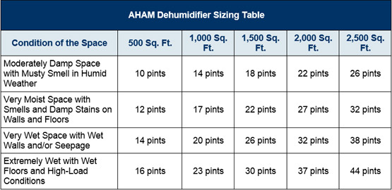 dehumidifier sizing chart also provided to guide you
